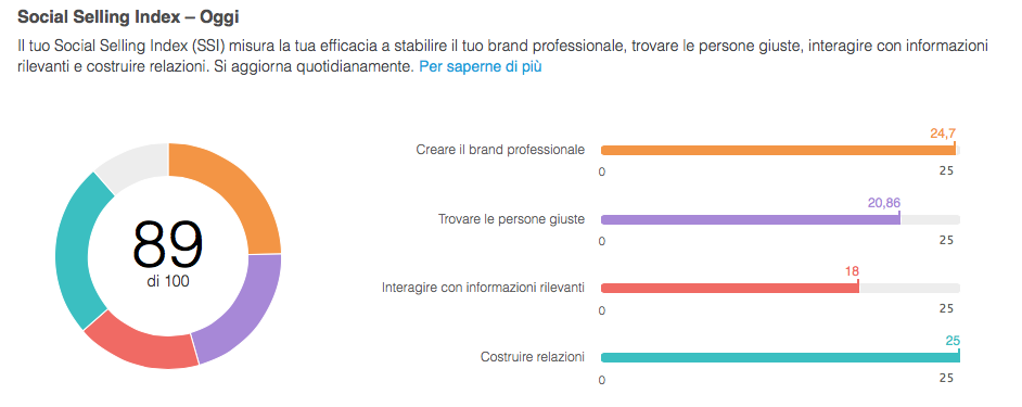 Cos'è e come aumentare il Social Selling Index di LinkedIn